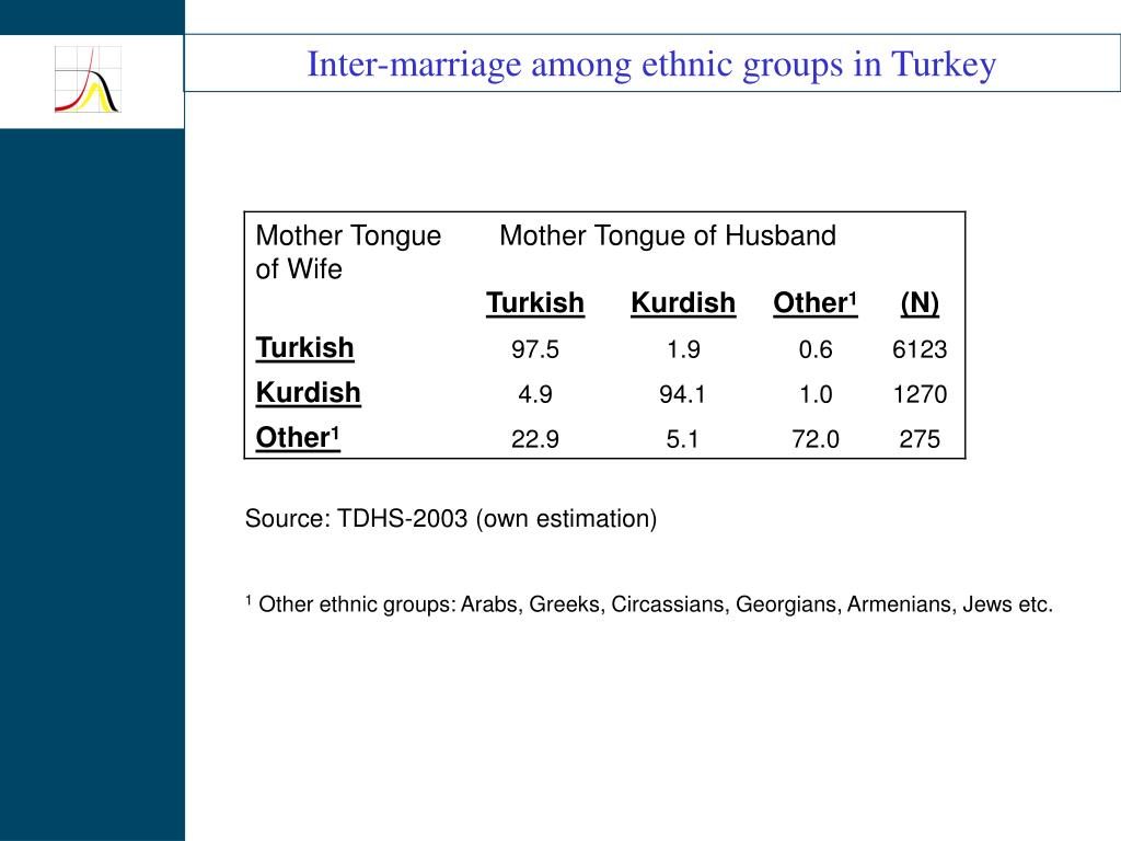Inter-marriage among ethnic groups in Turkey