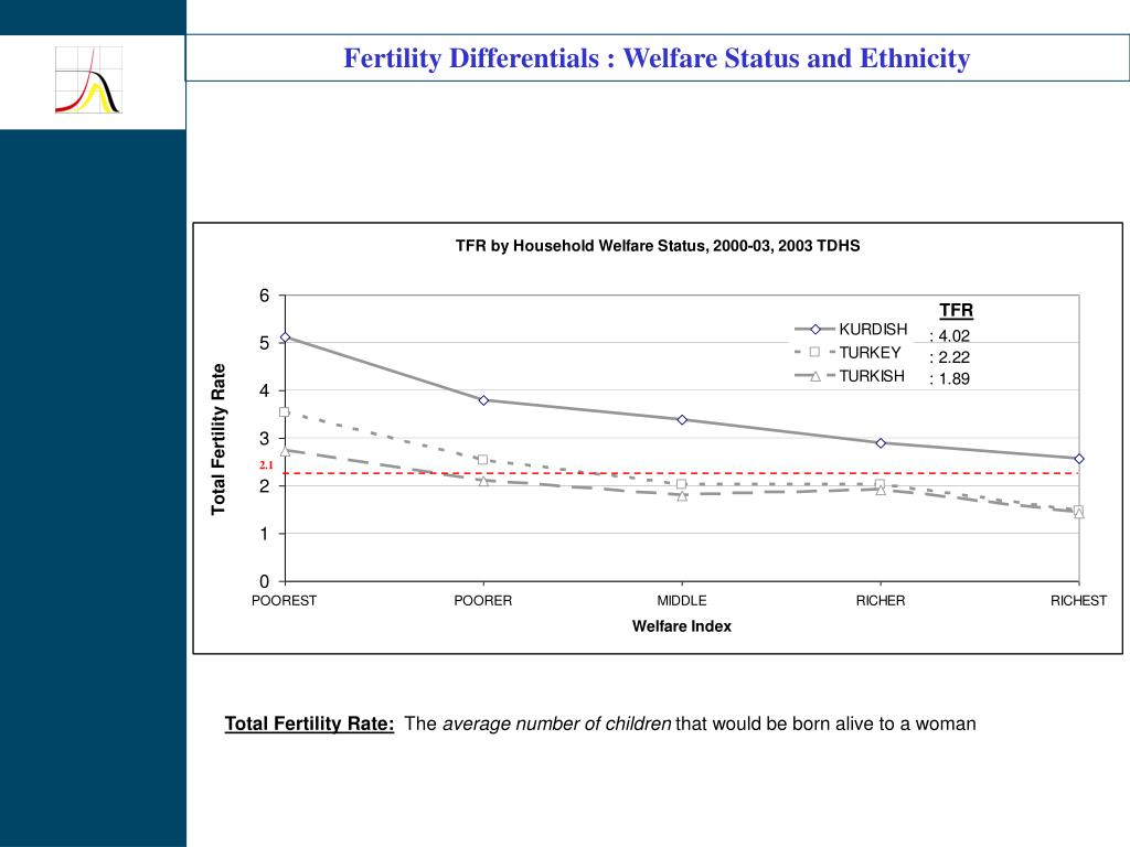 Fertility Differentials : Welfare Status and Ethnicity