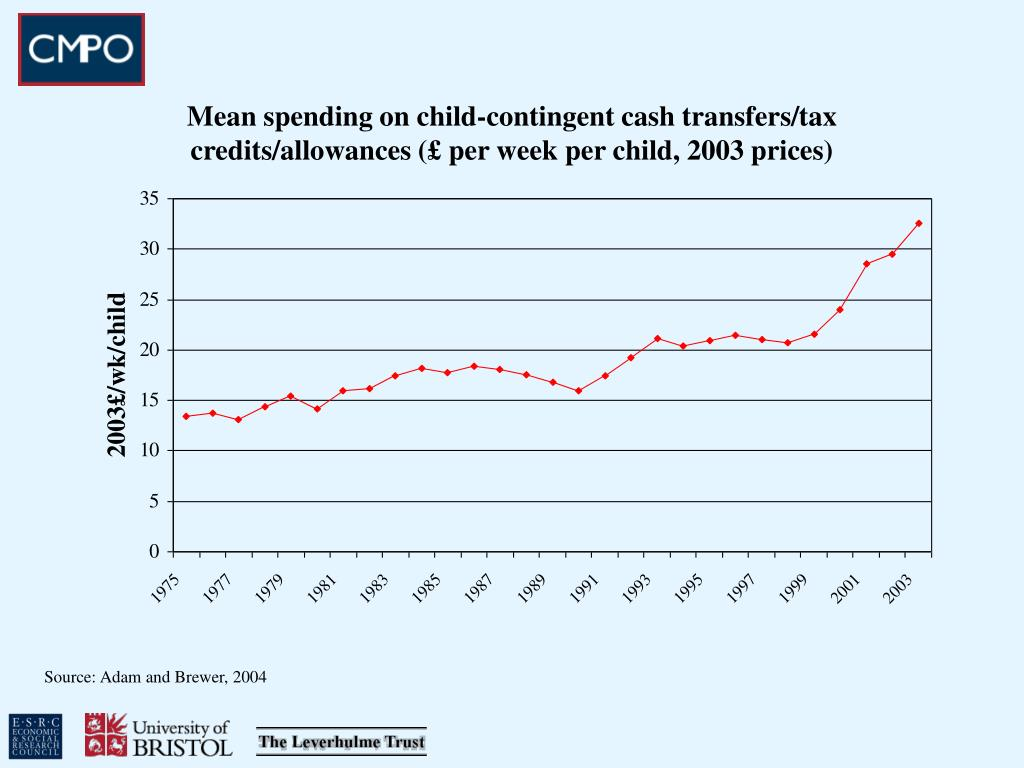 Mean spending on child-contingent cash transfers/tax credits/allowances (£ per week per child, 2003 prices)