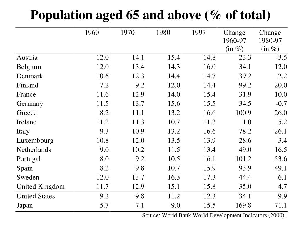 Population aged 65 and above (% of total)