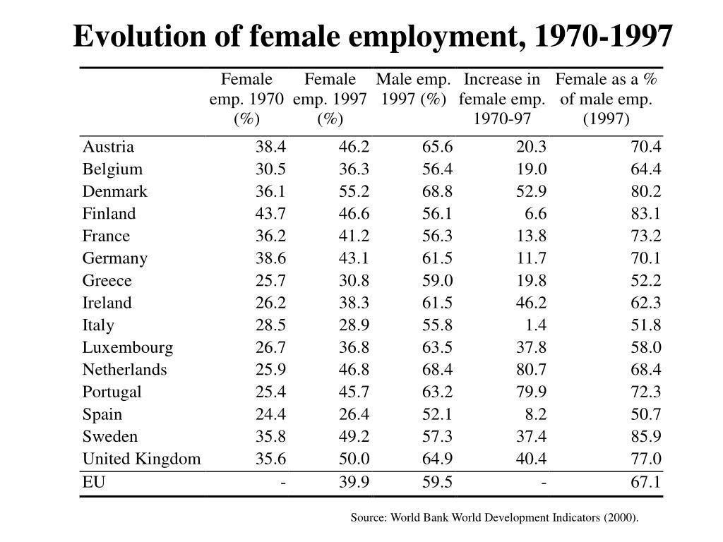 Evolution of female employment, 1970-1997
