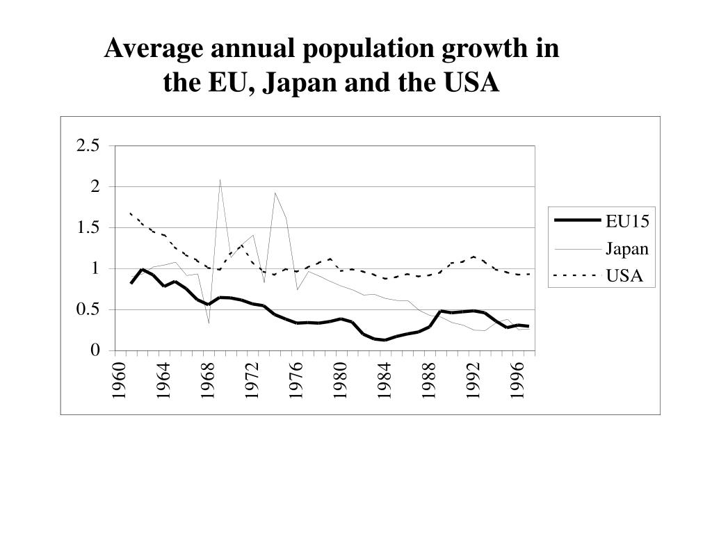 Average annual population growth in