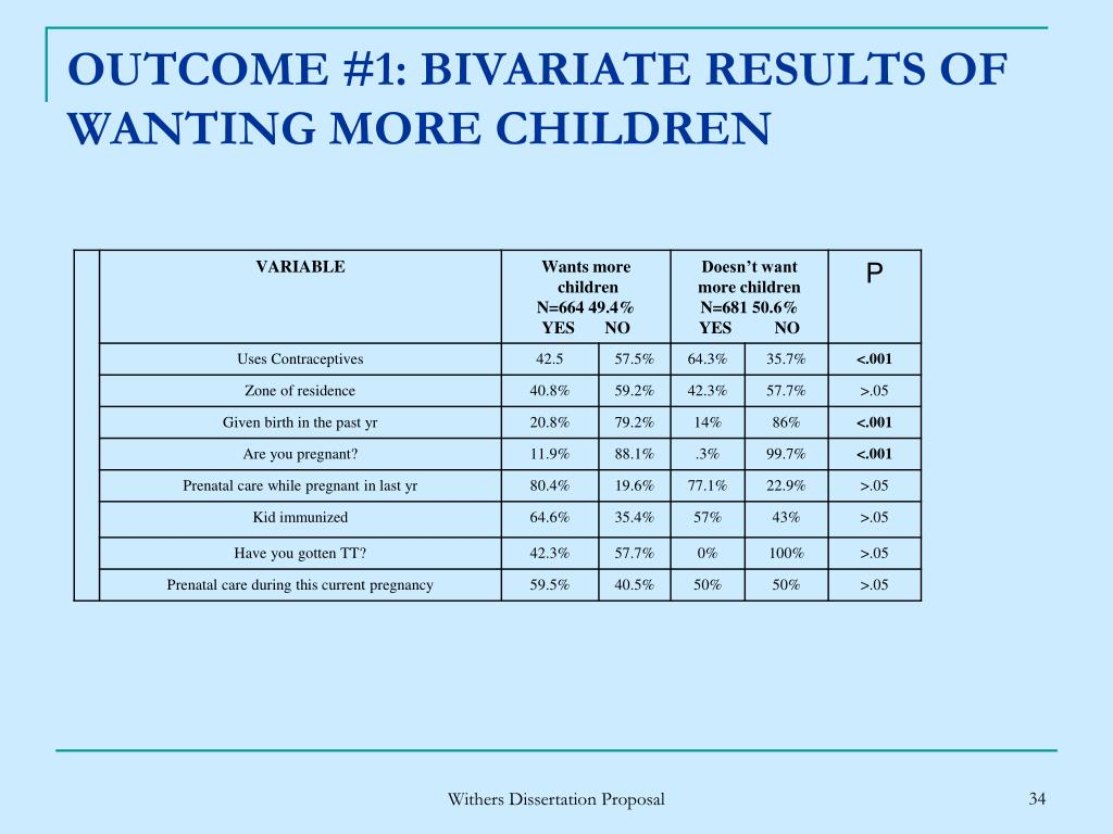 OUTCOME #1: BIVARIATE RESULTS OF WANTING MORE CHILDREN