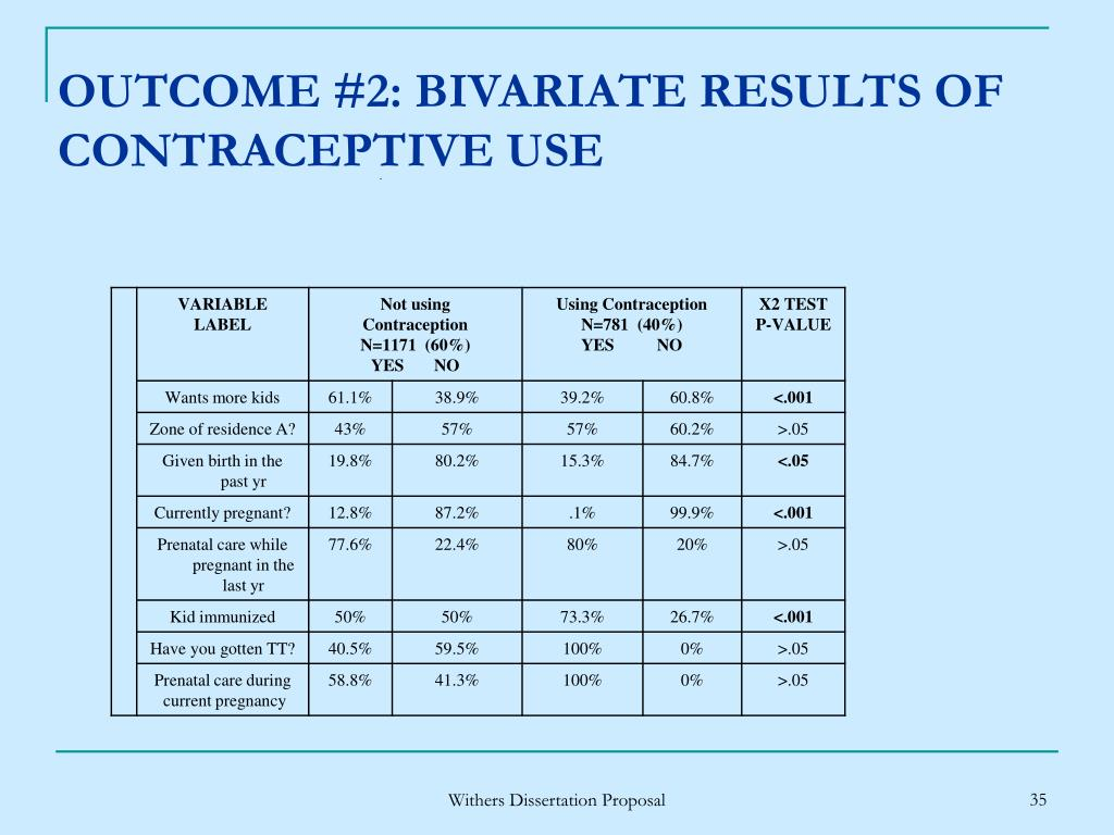 OUTCOME #2: BIVARIATE RESULTS OF CONTRACEPTIVE USE