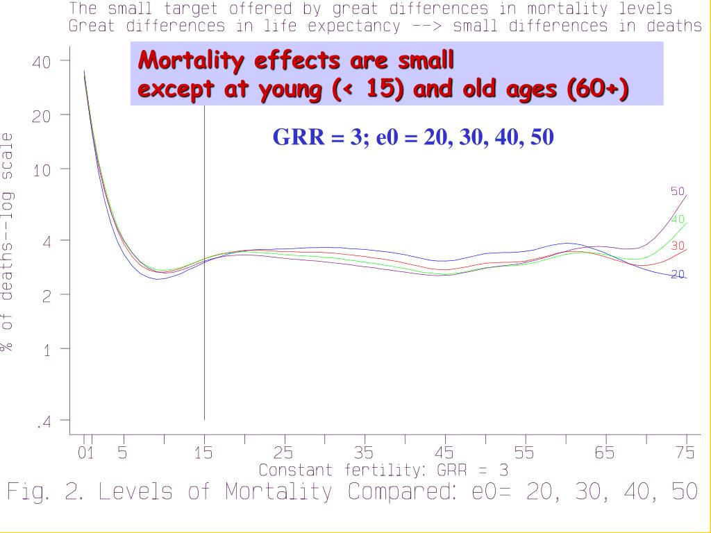Mortality effects are small