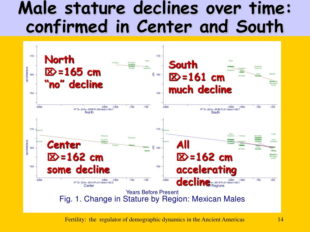 Male stature declines over time:  confirmed in Center and South
