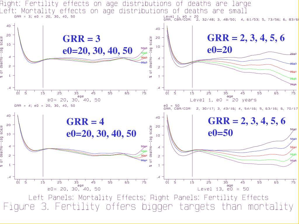 GRR = 2, 3, 4, 5, 6