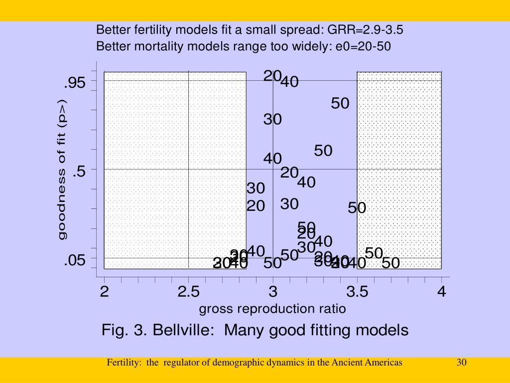 Fertility:  the  regulator of demographic dynamics in the Ancient Americas