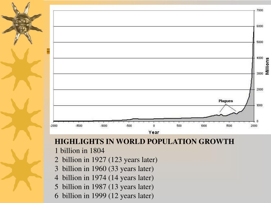 HIGHLIGHTS IN WORLD POPULATION GROWTH