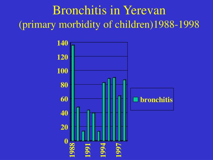 Bronchitis in Yerevan