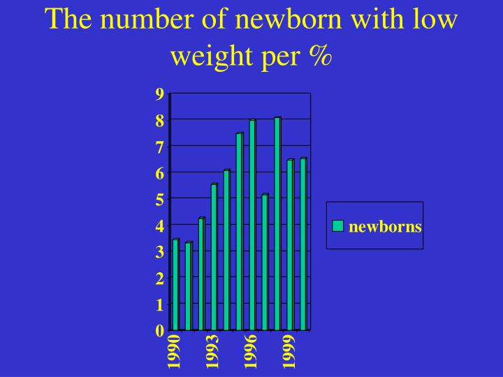 The number of newborn with low weight per %