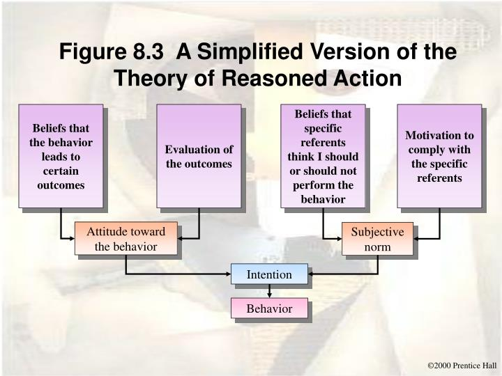 Figure 8.3  A Simplified Version of the Theory of Reasoned Action