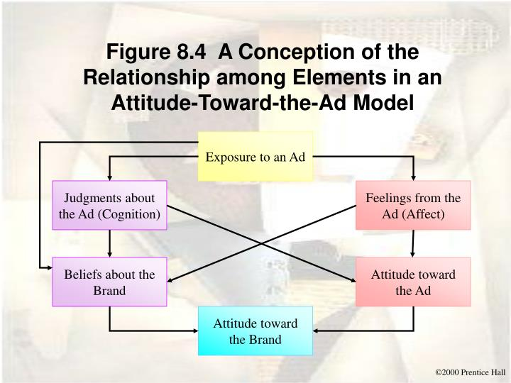 Figure 8.4  A Conception of the Relationship among Elements in an Attitude-Toward-the-Ad Model