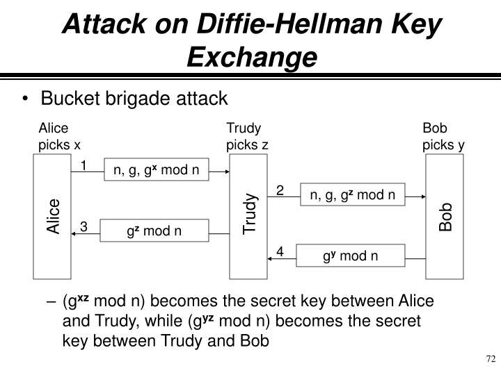 Attack on Diffie-Hellman Key Exchange
