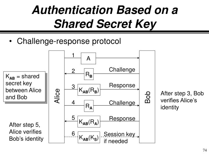 Authentication Based on a Shared Secret Key