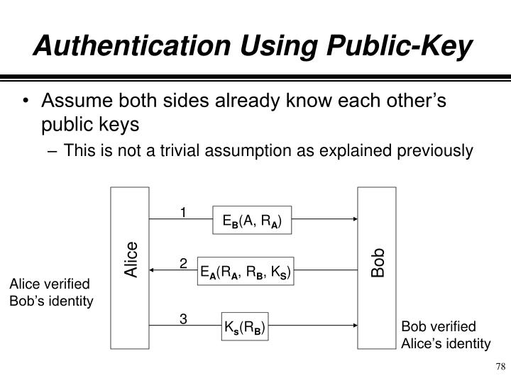 Authentication Using Public-Key