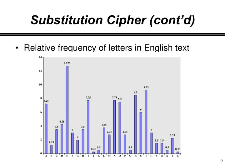 Substitution Cipher (cont'd)