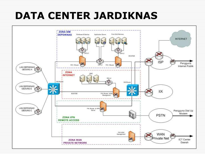 DATA CENTER JARDIKNAS