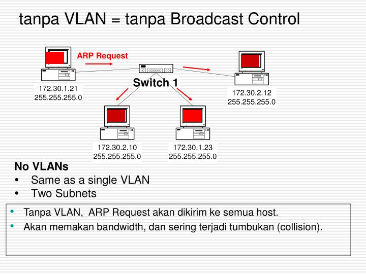 tanpa VLAN = tanpa Broadcast Control