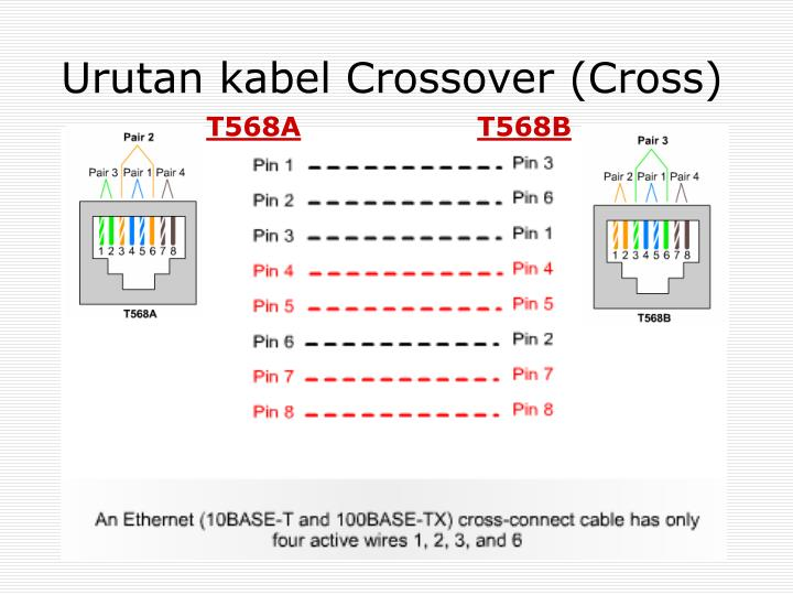 Urutan kabel Crossover (Cross)