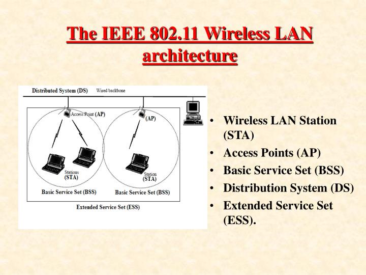 The IEEE 802.11 Wireless LAN architecture