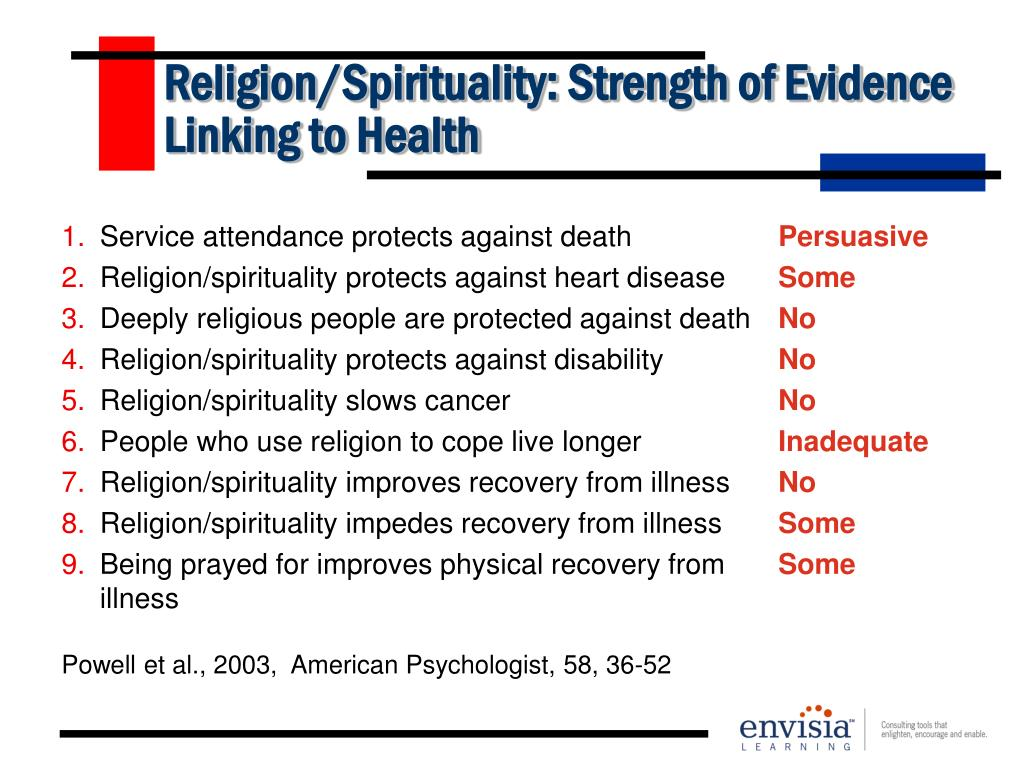 Religion/Spirituality: Strength of Evidence Linking to Health