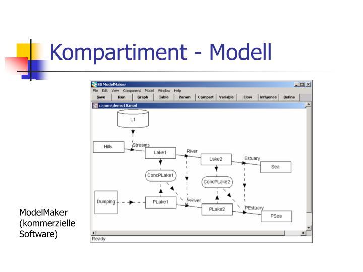 Kompartiment - Modell