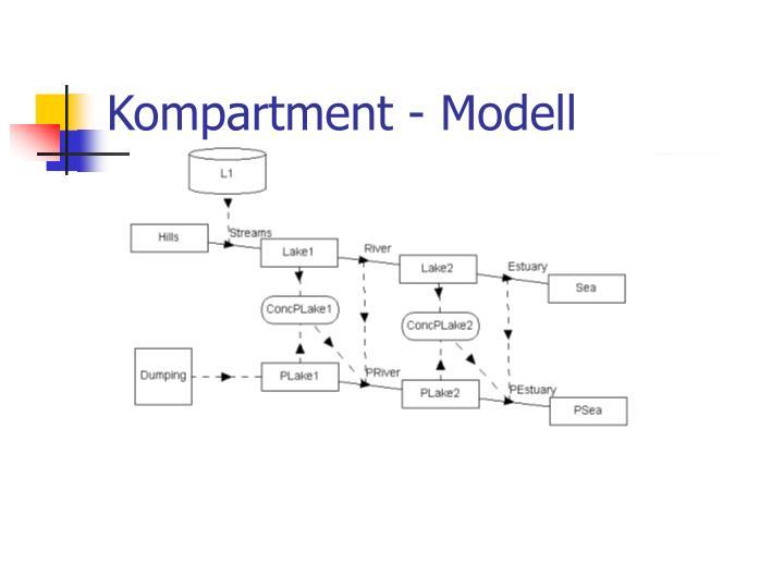 Kompartment - Modell