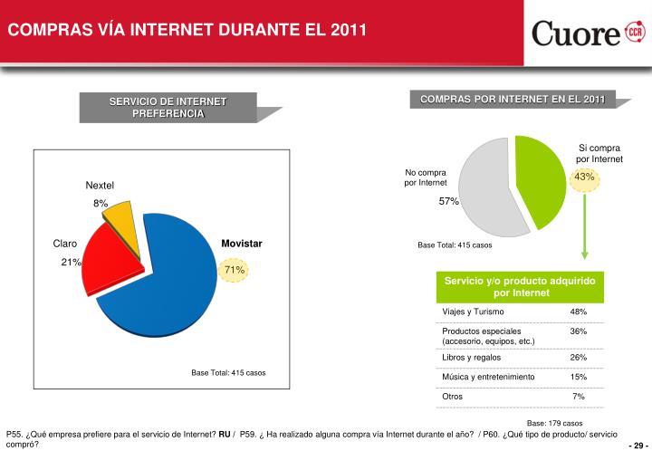 COMPRAS VÍA INTERNET DURANTE EL 2011