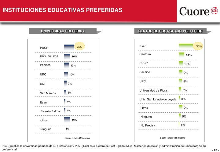 INSTITUCIONES EDUCATIVAS PREFERIDAS