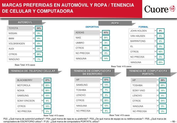 MARCAS PREFERIDAS EN AUTOMÓVIL Y ROPA / TENENCIA DE CELULAR Y COMPUTADORA