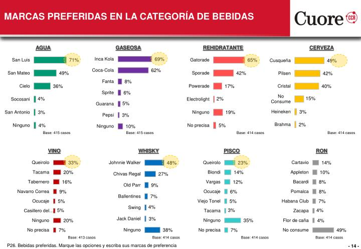MARCAS PREFERIDAS EN LA CATEGORÍA DE BEBIDAS