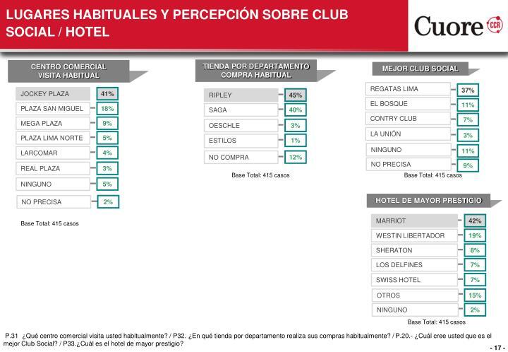 LUGARES HABITUALES Y PERCEPCIÓN SOBRE CLUB SOCIAL / HOTEL