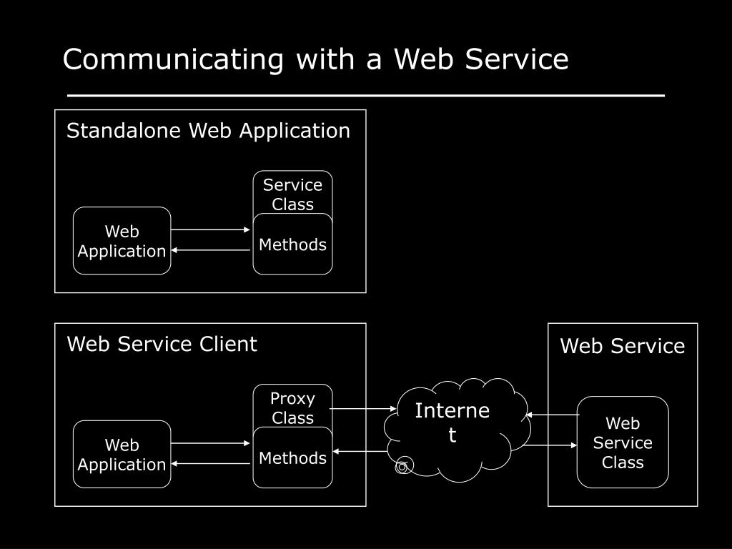 Standalone Web Application