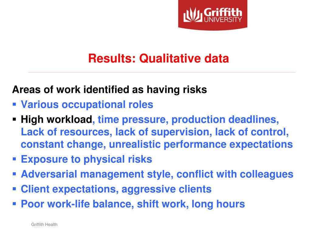 Results: Qualitative data