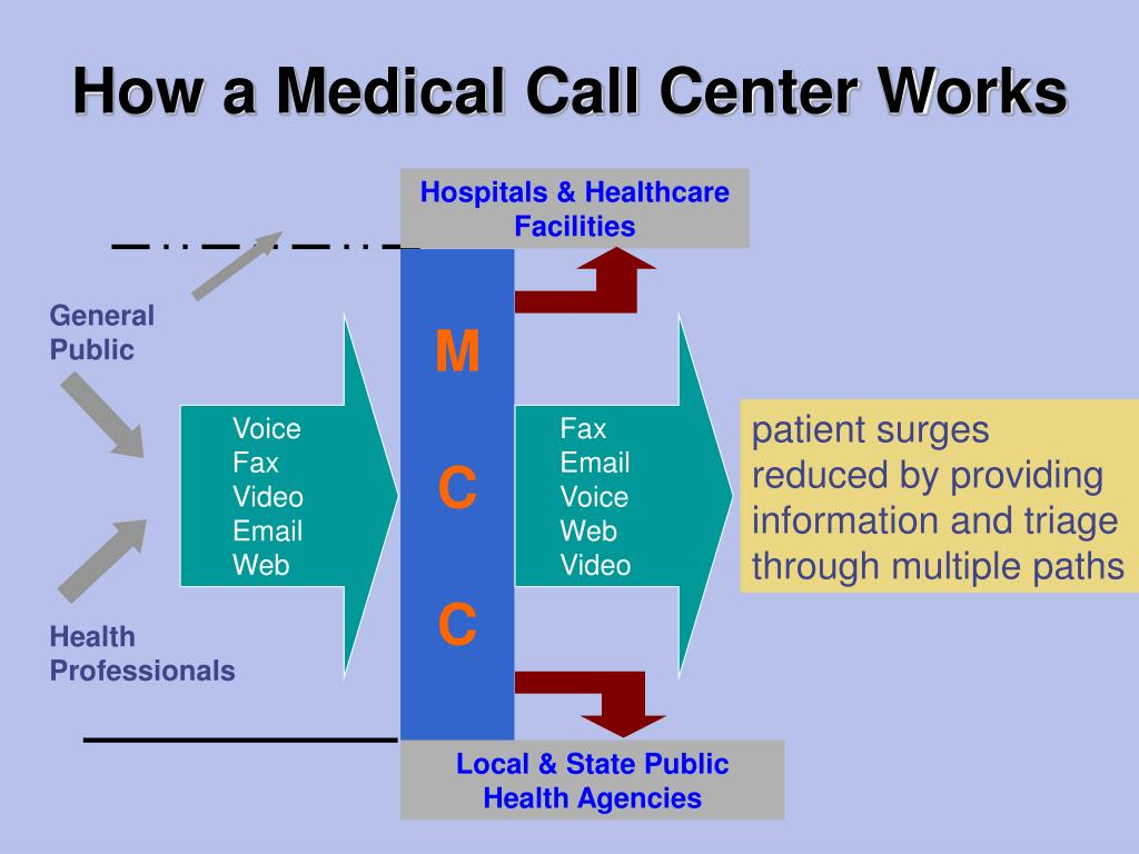 How a Medical Call Center Works