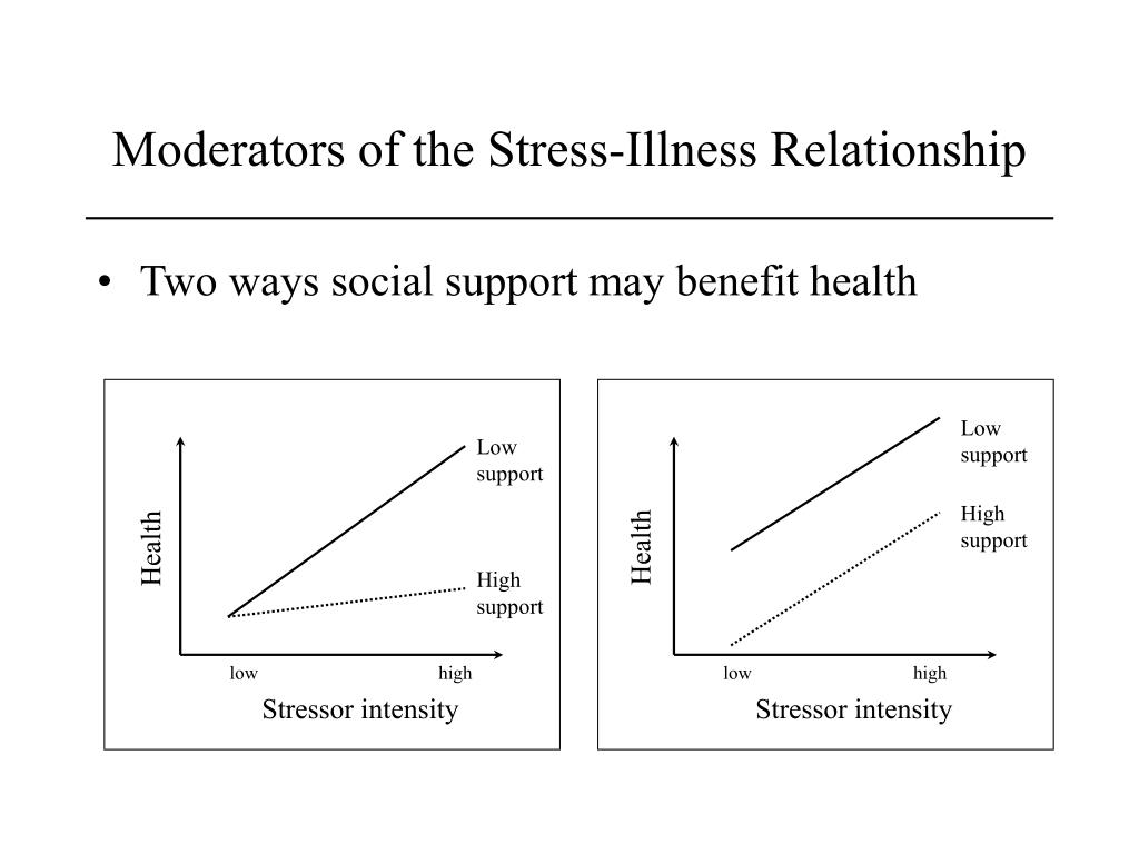 Moderators of the Stress-Illness Relationship