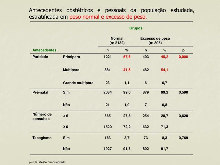 Antecedentes obstétricos e pessoais da população estudada, estratificada em