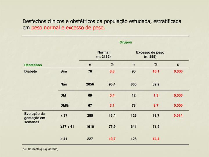 Desfechos clínicos e obstétricos da população estudada, estratificada em