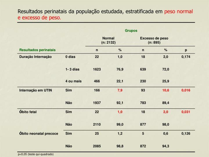 Resultados perinatais da população estudada, estratificada em