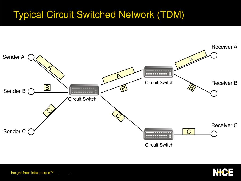 Typical Circuit Switched Network (TDM)