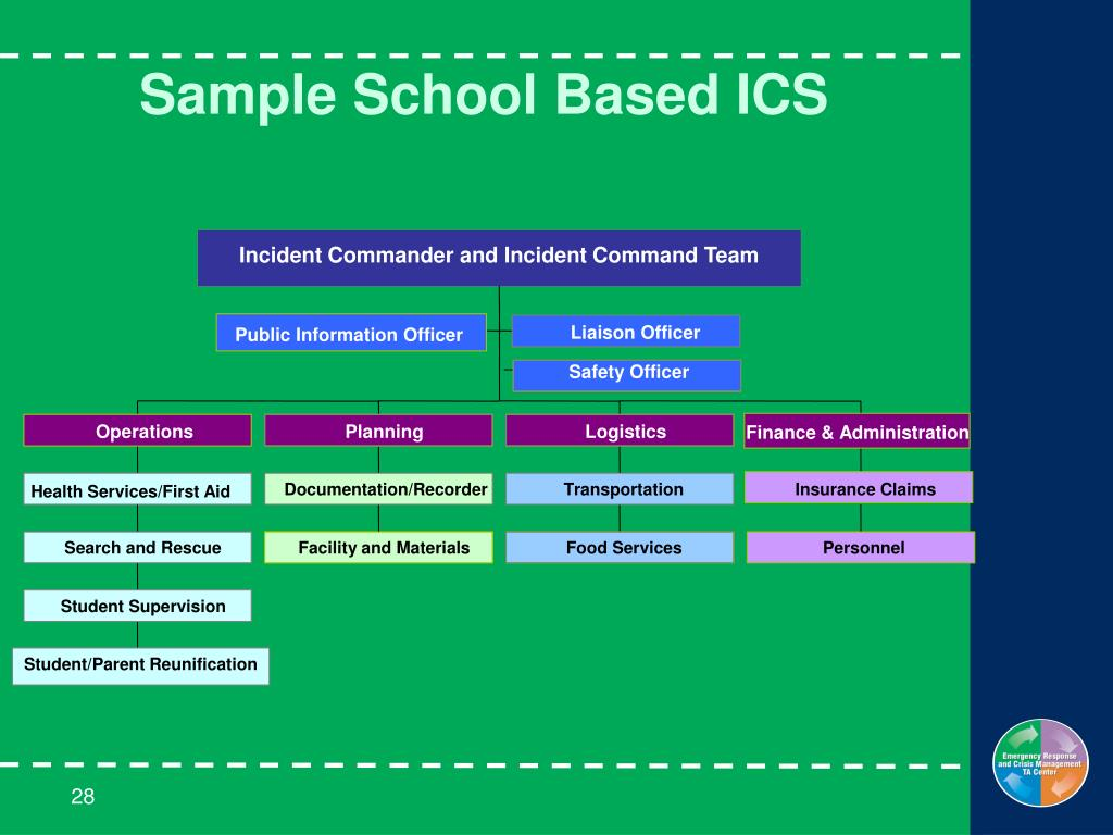 Sample School Based ICS
