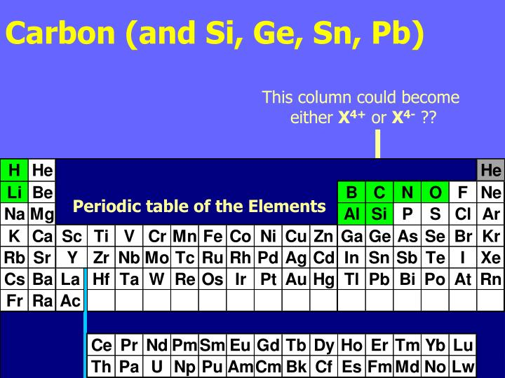 Carbon (and Si, Ge, Sn, Pb)