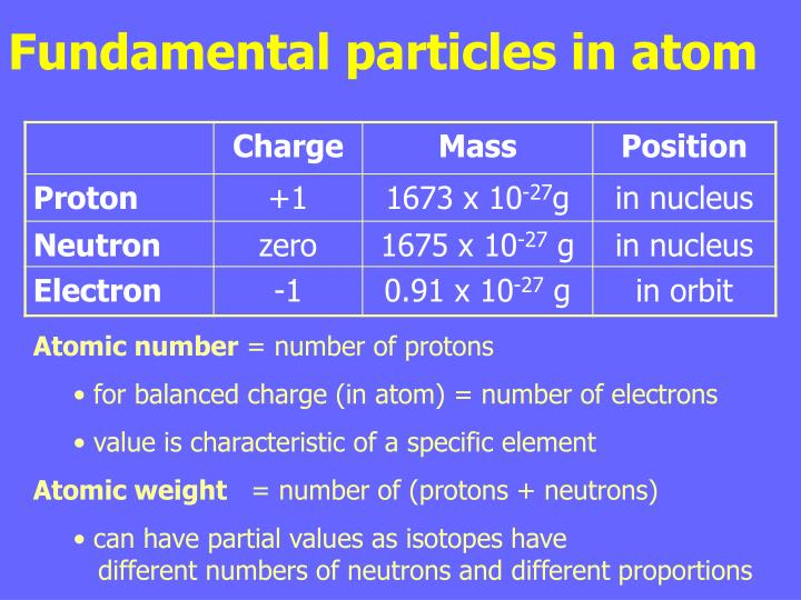 Fundamental particles in atom