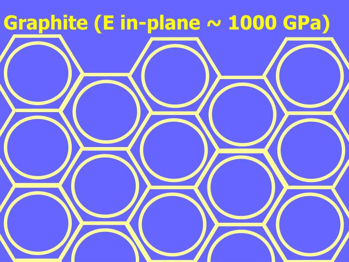 Graphite (E in-plane ~ 1000 GPa)