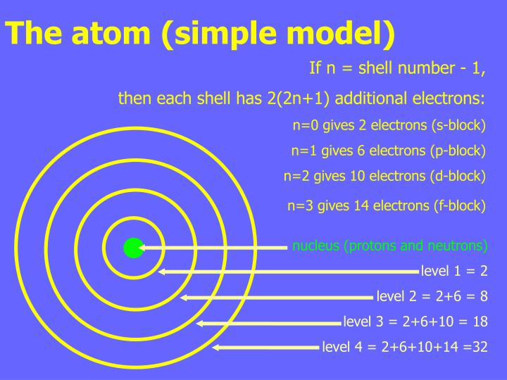 The atom (simple model)