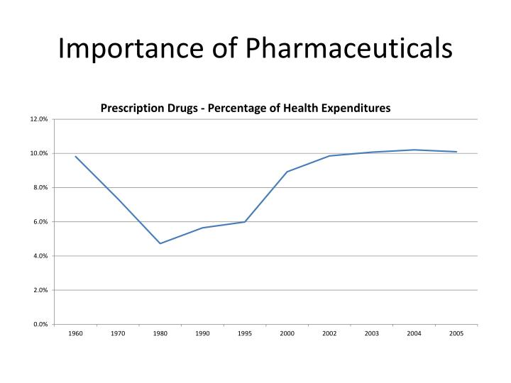 Importance of Pharmaceuticals