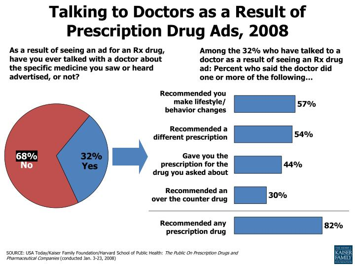 Talking to Doctors as a Result of Prescription Drug Ads, 2008