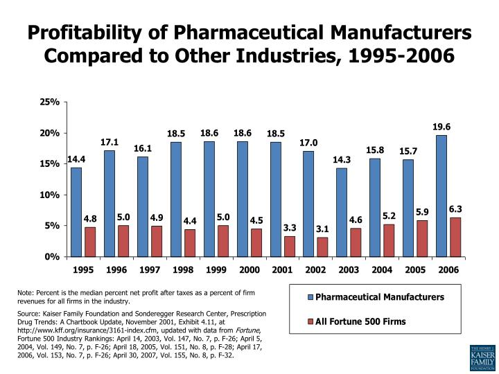 Profitability of Pharmaceutical Manufacturers Compared to Other Industries, 1995-2006