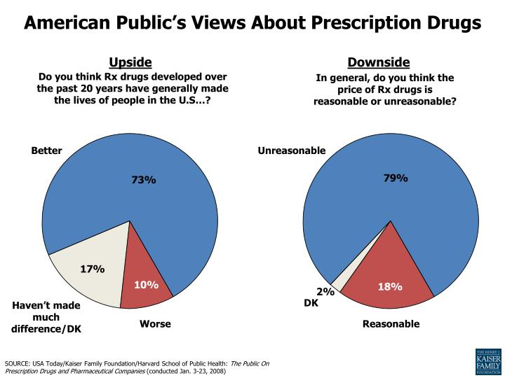 American Public's Views About Prescription Drugs